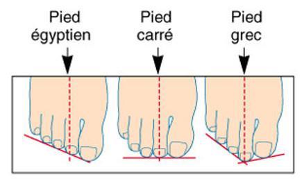 types pieds danse